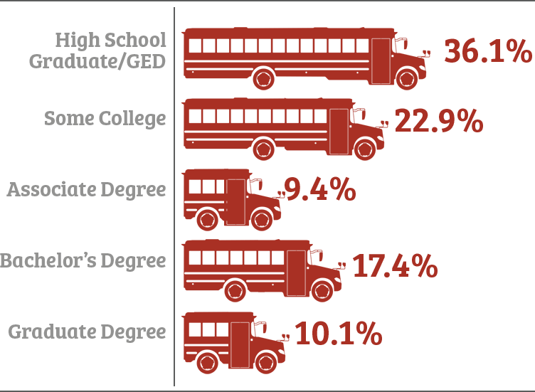 Infographic of educational attainment demographics in Port Wentworth, GA