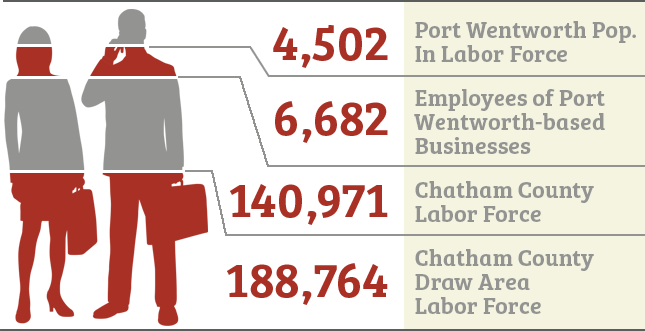 Infographic of labor force demographics in Port Wentworth, GA